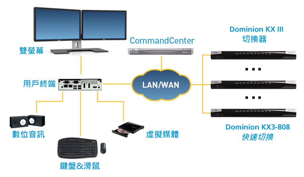 Dominion KX 3 User Station diagram